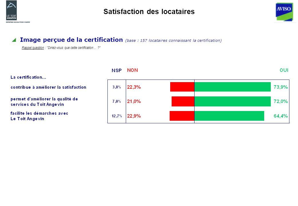 Satisfaction des locataires Image perçue de la certification (base : 157 locataires connaissant la certification) Rappel question : Diriez-vous que cette certification…