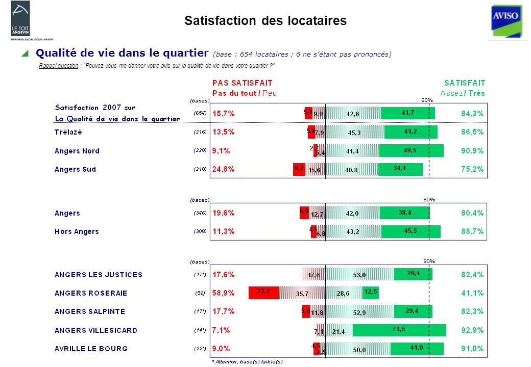 Satisfaction des locataires Qualité de vie dans le quartier (base : 654 locataires ; 6 ne sétant pas prononcés) Rappel question : Pouvez-vous me donner votre avis sur la qualité de vie dans votre quartier