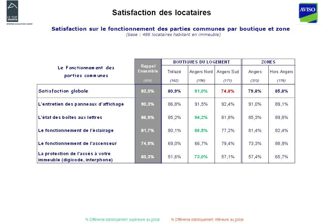 Satisfaction des locataires Satisfaction sur le fonctionnement des parties communes par boutique et zone (base : 489 locataires habitant en immeuble) % Différence statistiquement supérieure au global% Différence statistiquement inférieure au global