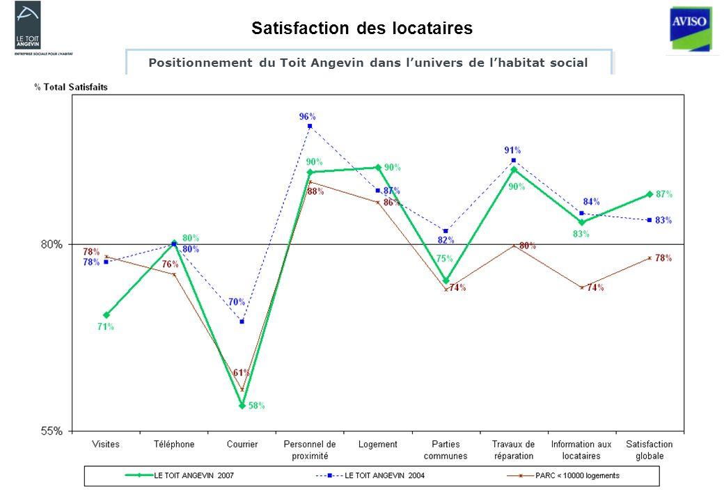 Positionnement du Toit Angevin dans lunivers de lhabitat social Satisfaction des locataires
