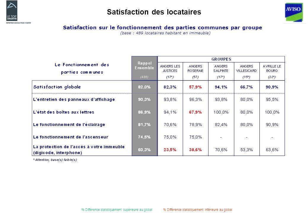 Satisfaction des locataires Satisfaction sur le fonctionnement des parties communes par groupe (base : 489 locataires habitant en immeuble) % Différence statistiquement supérieure au global% Différence statistiquement inférieure au global