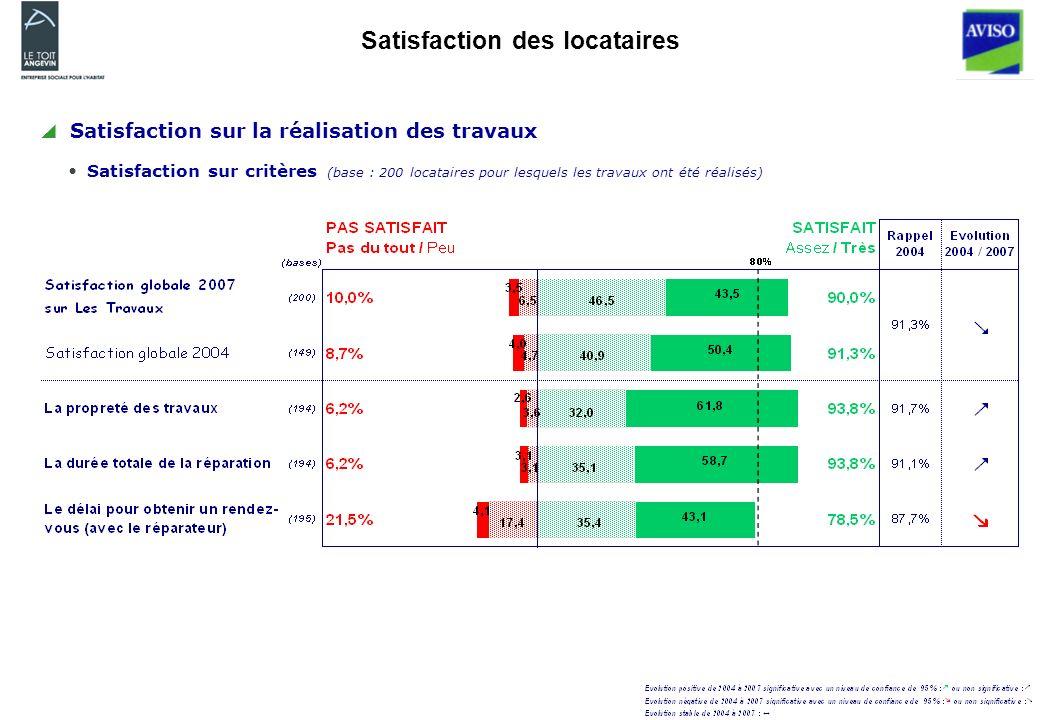 Satisfaction des locataires Satisfaction sur la réalisation des travaux Satisfaction sur critères (base : 200 locataires pour lesquels les travaux ont été réalisés)