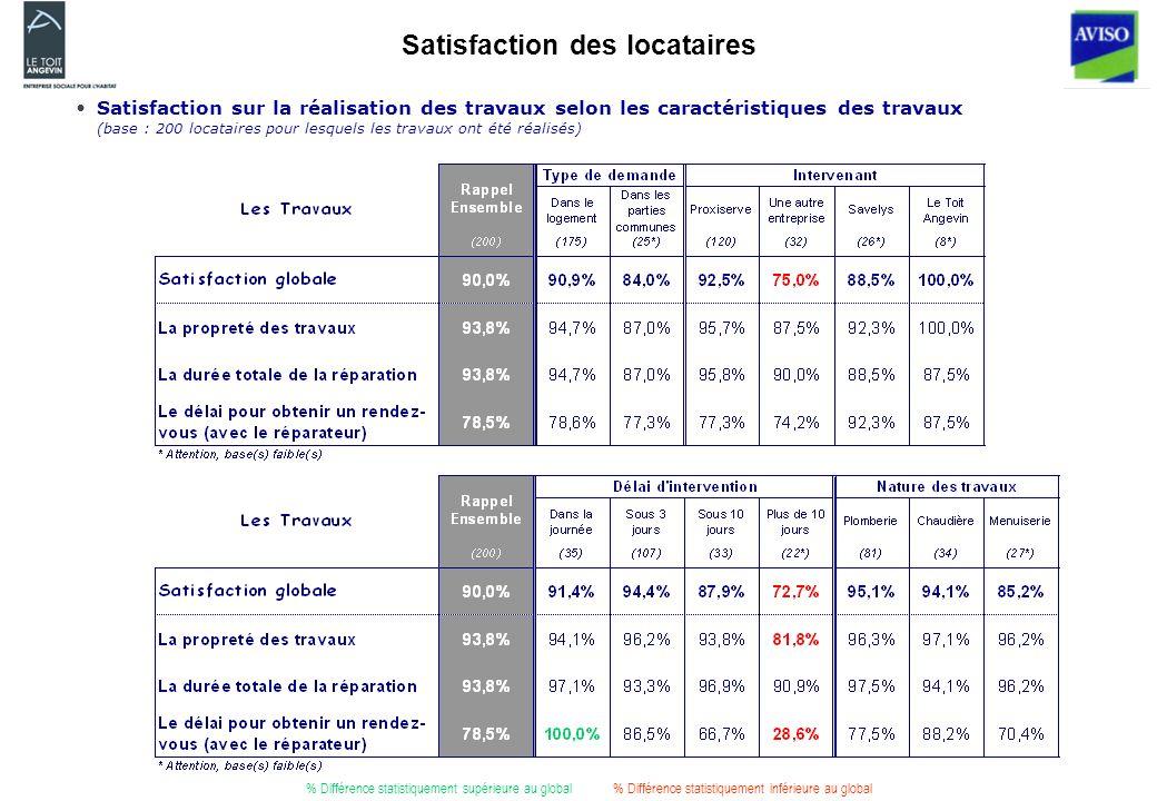 Satisfaction des locataires Satisfaction sur la réalisation des travaux selon les caractéristiques des travaux (base : 200 locataires pour lesquels les travaux ont été réalisés) % Différence statistiquement supérieure au global% Différence statistiquement inférieure au global