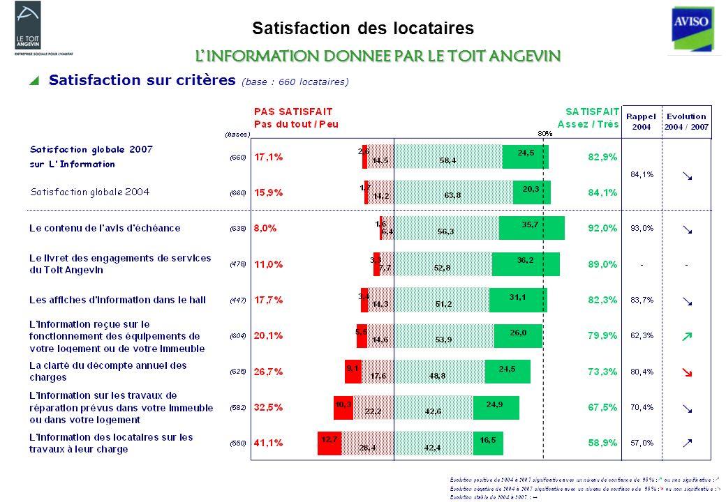 Satisfaction des locataires LINFORMATION DONNEE PAR LE TOIT ANGEVIN Satisfaction sur critères (base : 660 locataires)