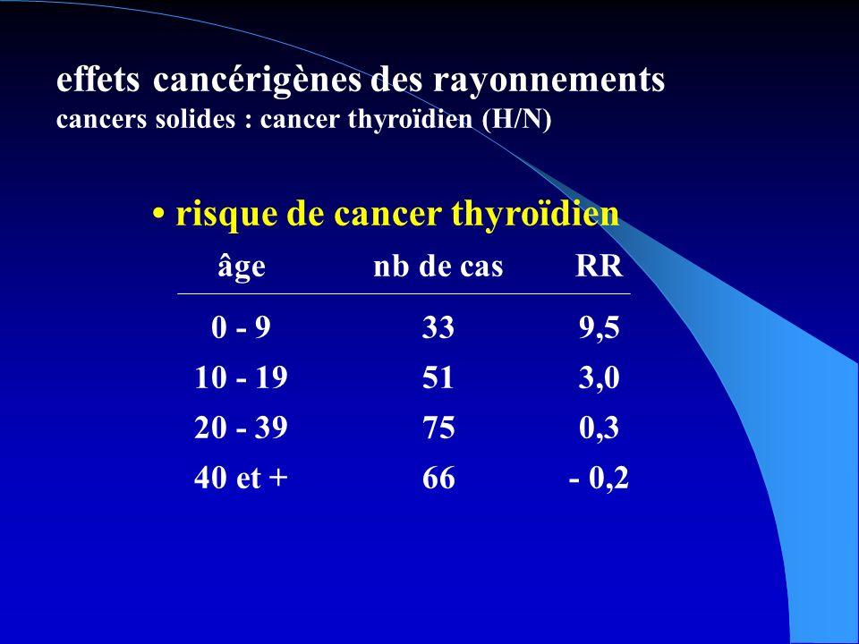 risque de cancer thyroïdien âgenb de casRR 0 - 9339,5 10 - 19513,0 20 - 39750,3 40 et +66- 0,2 effets cancérigènes des rayonnements cancers solides : cancer thyroïdien (H/N)
