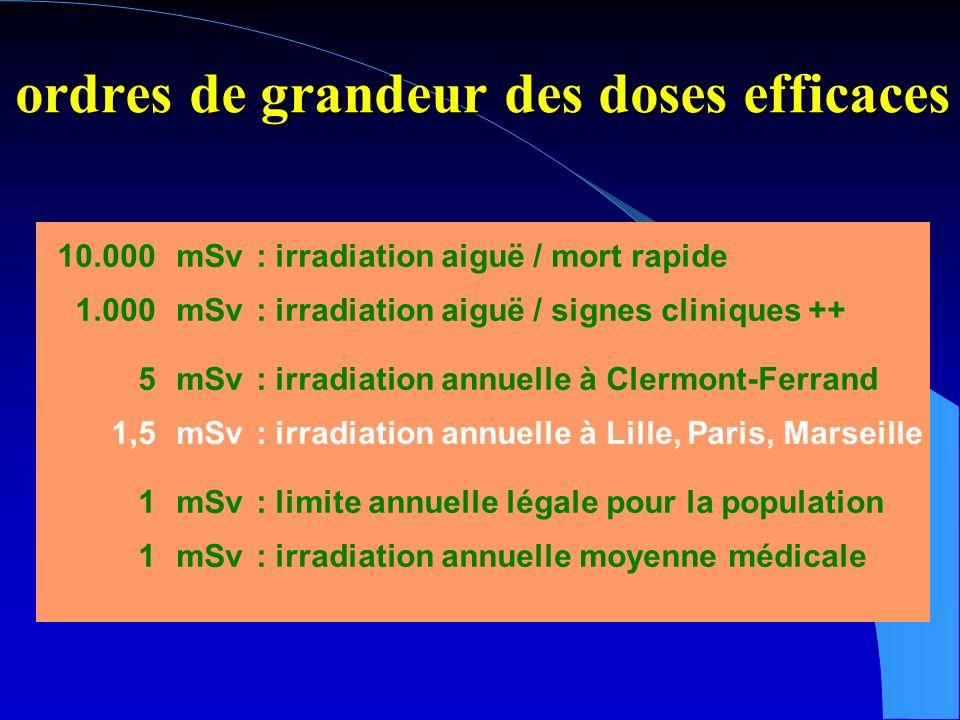 ordres de grandeur des doses efficaces 10.000mSv : irradiation aiguë / mort rapide 1.000mSv: irradiation aiguë / signes cliniques ++ 5mSv: irradiation annuelle à Clermont-Ferrand 1,5mSv: irradiation annuelle à Lille, Paris, Marseille 1mSv: limite annuelle légale pour la population 1mSv: irradiation annuelle moyenne médicale en France