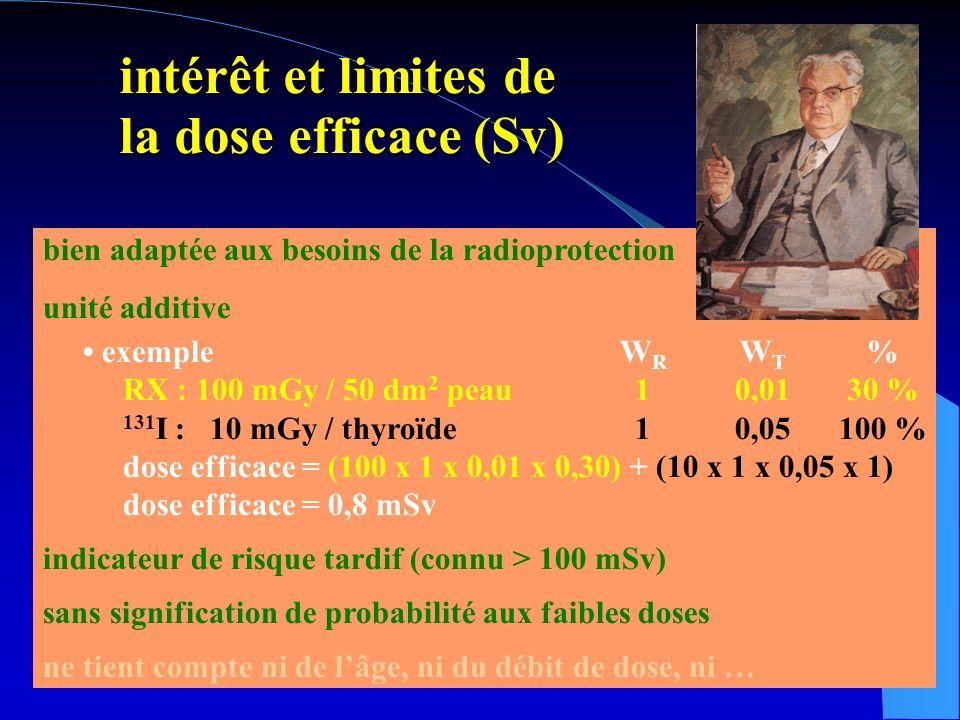 intérêt et limites de la dose efficace (Sv) intérêt et limites de la dose efficace (Sv) bien adaptée aux besoins de la radioprotection unité additive exempleW R W T % RX : 100 mGy / 50 dm 2 peau10,0130 % 131 I : 10 mGy / thyroïde10,05100 % dose efficace = (100 x 1 x 0,01 x 0,30) + (10 x 1 x 0,05 x 1) dose efficace = 0,8 mSv indicateur de risque tardif (connu > 100 mSv) sans signification de probabilité aux faibles doses ne tient compte ni de lâge, ni du débit de dose, ni …