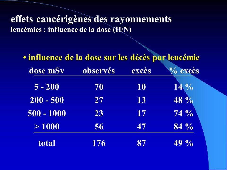 effets cancérigènes des rayonnements leucémies : influence de la dose (H/N) influence de la dose sur les décès par leucémie dose mSvobservésexcès% excès 5 - 200701014 % 200 - 500271348 % 500 - 1000231774 % > 1000564784 % total1768749 %