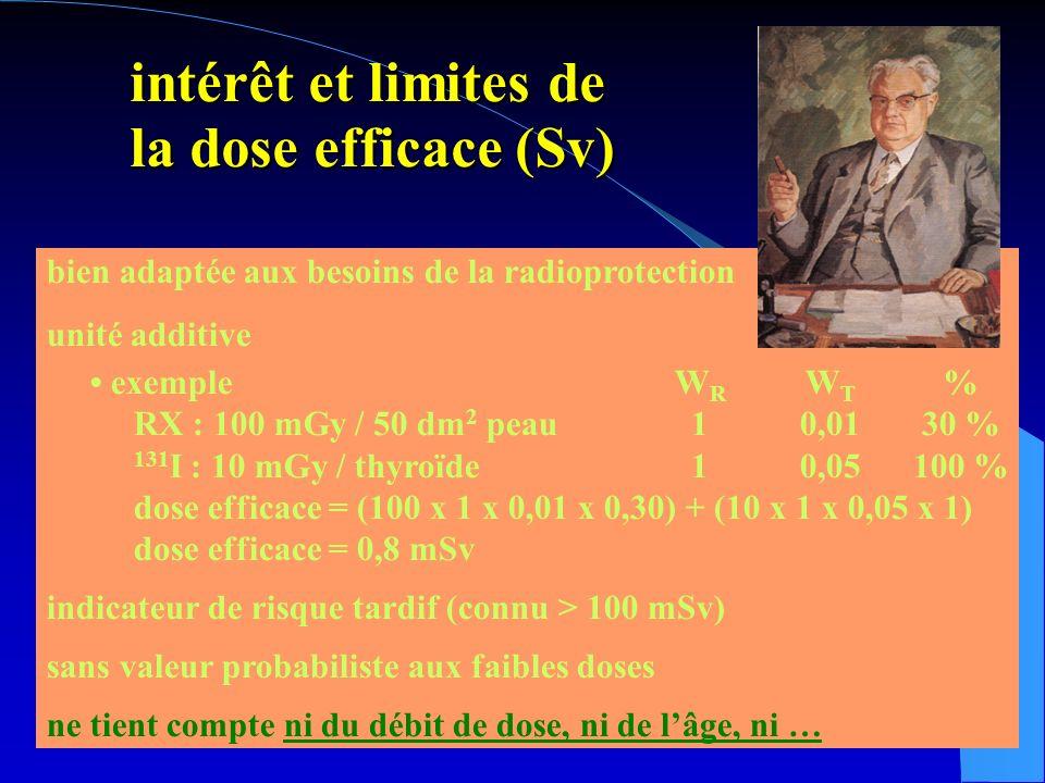 intérêt et limites de la dose efficace (Sv) intérêt et limites de la dose efficace (Sv) bien adaptée aux besoins de la radioprotection unité additive exempleW R W T % RX : 100 mGy / 50 dm 2 peau10,0130 % 131 I : 10 mGy / thyroïde10,05100 % dose efficace = (100 x 1 x 0,01 x 0,30) + (10 x 1 x 0,05 x 1) dose efficace = 0,8 mSv indicateur de risque tardif (connu > 100 mSv) sans valeur probabiliste aux faibles doses ne tient compte ni du débit de dose, ni de lâge, ni …