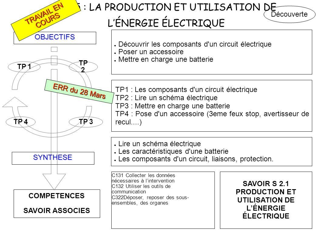 C.I. 5 : LA PRODUCTION ET UTILISATION DE LÉNERGIE ÉLECTRIQUE COMPETENCES SAVOIR ASSOCIES OBJECTIFS SYNTHESE TP 4TP 3 TP 2 TP 1 Découvrir les composant