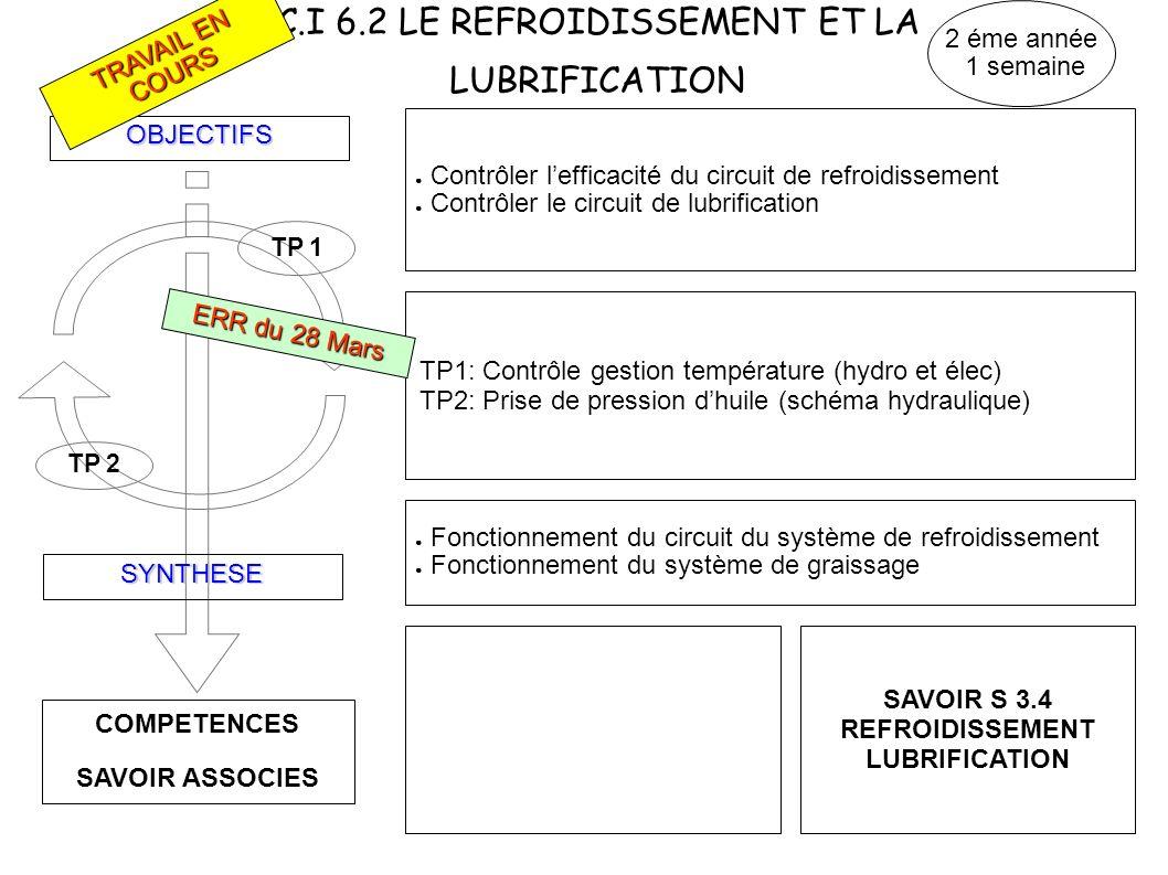 C.I 6.2 LE REFROIDISSEMENT ET LA LUBRIFICATION COMPETENCES SAVOIR ASSOCIES OBJECTIFS SYNTHESE TP 1 Contrôler lefficacité du circuit de refroidissement