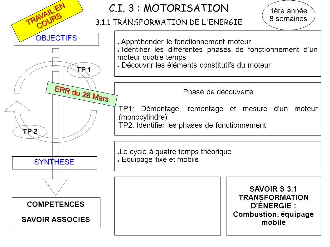 C.I. 3 : MOTORISATION 3.1.1 TRANSFORMATION DE L'ENERGIE COMPETENCES SAVOIR ASSOCIES OBJECTIFS SYNTHESE TP 2 TP 1 Appréhender le fonctionnement moteur