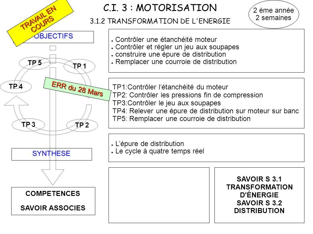C.I. 3 : MOTORISATION 3.1.2 TRANSFORMATION DE L'ENERGIE COMPETENCES SAVOIR ASSOCIES OBJECTIFS SYNTHESE TP 3 TP 1 Contrôler une étanchéité moteur Contr