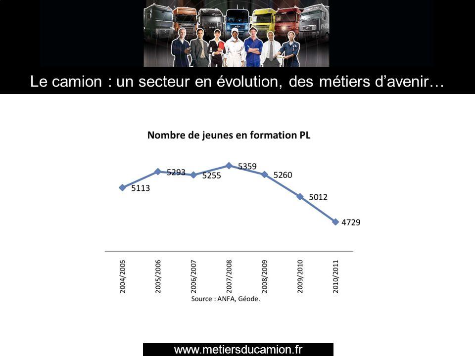 Le camion : un secteur en évolution, des métiers davenir… Le camion peine à recruter : 4.729 jeunes en Formation Poids Lourd : -10% des effectifs depuis 2008 1.740 apprentis dans le secteur Poids Lourd : -19% des effectifs depuis 2008 www.metiersducamion.fr