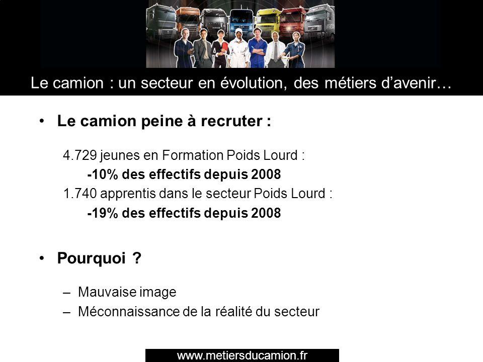 Pourtant, le secteur dispose de nombreux atouts : –Besoins en recrutement car vieillissement des effectifs, www.metiersducamion.fr Le camion : un secteur en évolution, des métiers davenir… www.metiersducamion.fr