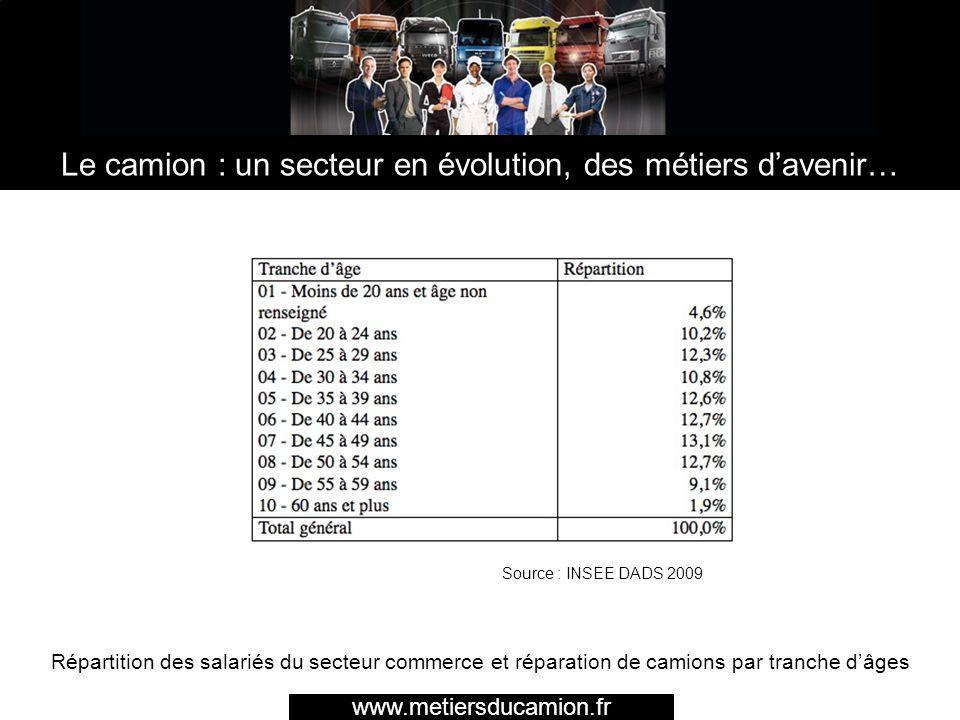 www.metiersducamion.fr Le camion : un secteur en évolution, des métiers davenir… www.metiersducamion.fr Répartition des salariés du secteur commerce et réparation de camions par tranche dâges Source : INSEE DADS 2009
