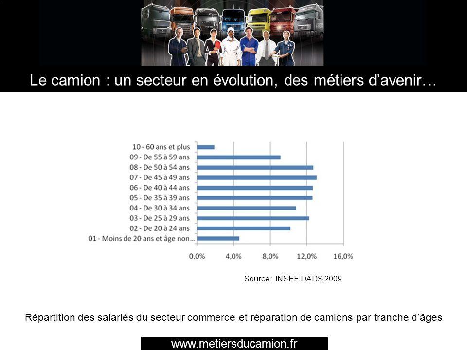 www.metiersducamion.fr Le camion : un secteur en évolution, des métiers davenir… www.metiersducamion.fr Répartition des salariés du secteur commerce e
