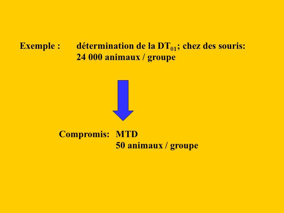 Exemple : détermination de la DT 01 ; chez des souris: 24 000 animaux / groupe Compromis:MTD 50 animaux / groupe