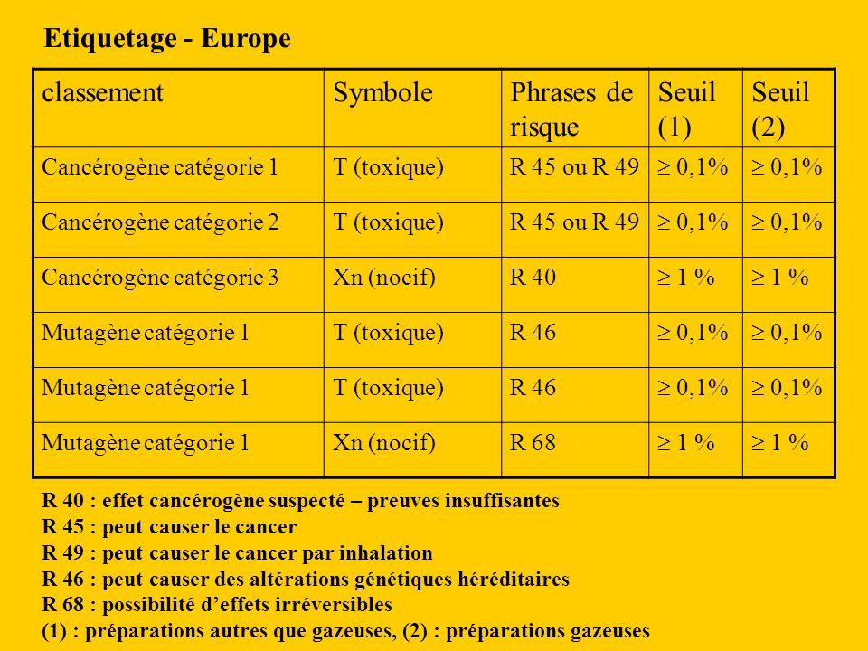Etiquetage - Europe classementSymbolePhrases de risque Seuil (1) Seuil (2) Cancérogène catégorie 1T (toxique)R 45 ou R 49 0,1% Cancérogène catégorie 2T (toxique)R 45 ou R 49 0,1% Cancérogène catégorie 3Xn (nocif)R 40 1 % Mutagène catégorie 1T (toxique)R 46 0,1% Mutagène catégorie 1T (toxique)R 46 0,1% Mutagène catégorie 1Xn (nocif)R 68 1 % R 40 : effet cancérogène suspecté – preuves insuffisantes R 45 : peut causer le cancer R 49 : peut causer le cancer par inhalation R 46 : peut causer des altérations génétiques héréditaires R 68 : possibilité deffets irréversibles (1) : préparations autres que gazeuses, (2) : préparations gazeuses