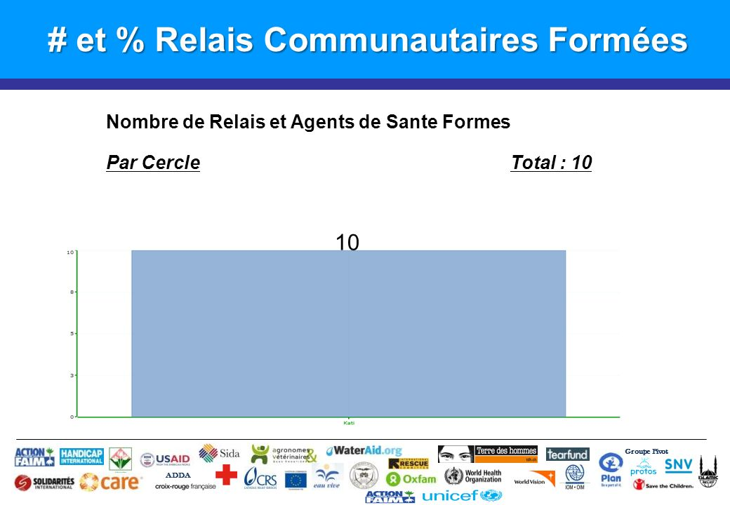 # et % Relais Communautaires Formées Groupe Pivot ADDA Nombre de Relais et Agents de Sante Formes Par CercleTotal : 10 10