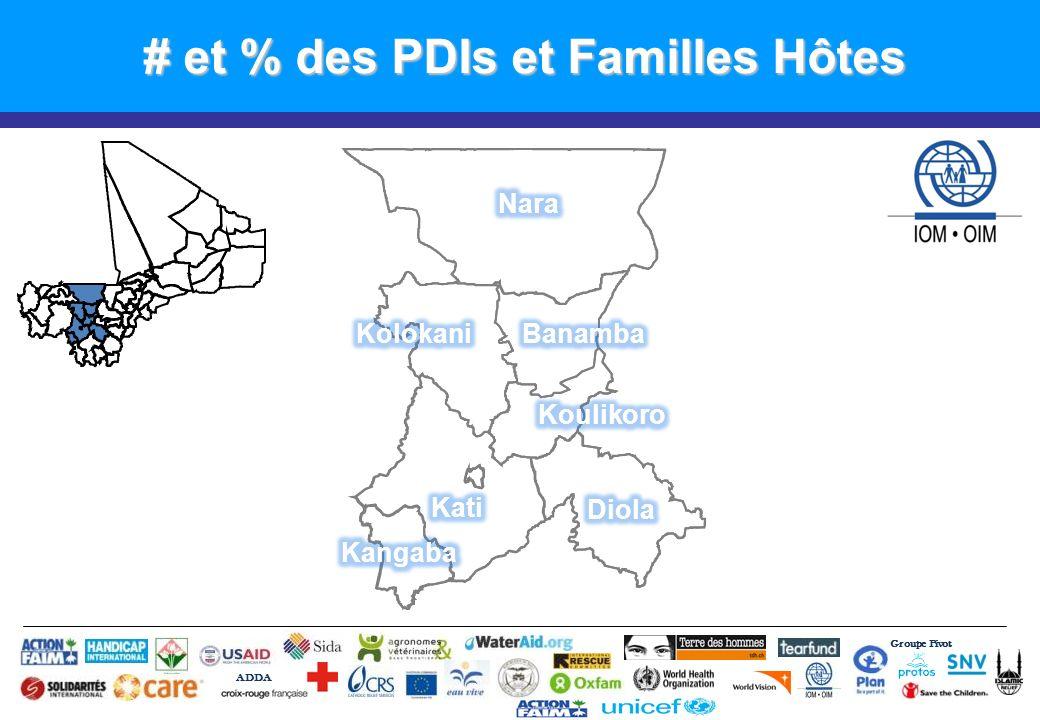 Groupe Pivot ADDA Risque de Cholera 2013 # Cas Cholera Nara: 438 Cas Population qui habite au bords du fleuve = 385,129 % Add Chlorée% Nara: (1/26) 4% Kangaba (0/6) 0%