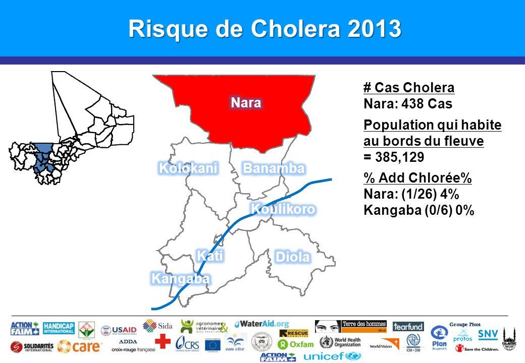 Groupe Pivot ADDA # CSCOMS # et % avec Partner WASH # et % Gap Banamba190% (0 / 19)100% (19 / 19) Diola200% (0 / 20)100% (20 / 20) Fana200% (0 / 20)100% (20 / 20) Kangaba130% (0 / 13)100% (13/ 13) Kati4635% (16 / 46)65% (30 / 46) Kolokani23100% (23 / 23)0% (0 / 23) Koulikoro190% (0 / 19)100% (19 / 19) Ouelessebougou150% (0 / 15)100% (15 / 15) Nara210% (0 / 21)100% (21 / 21) Total19620% (39 / 196)80% (157 / 196) Préparation au Choléra – Saison 2013 Etat de Lieux – WASH in CSCOMs