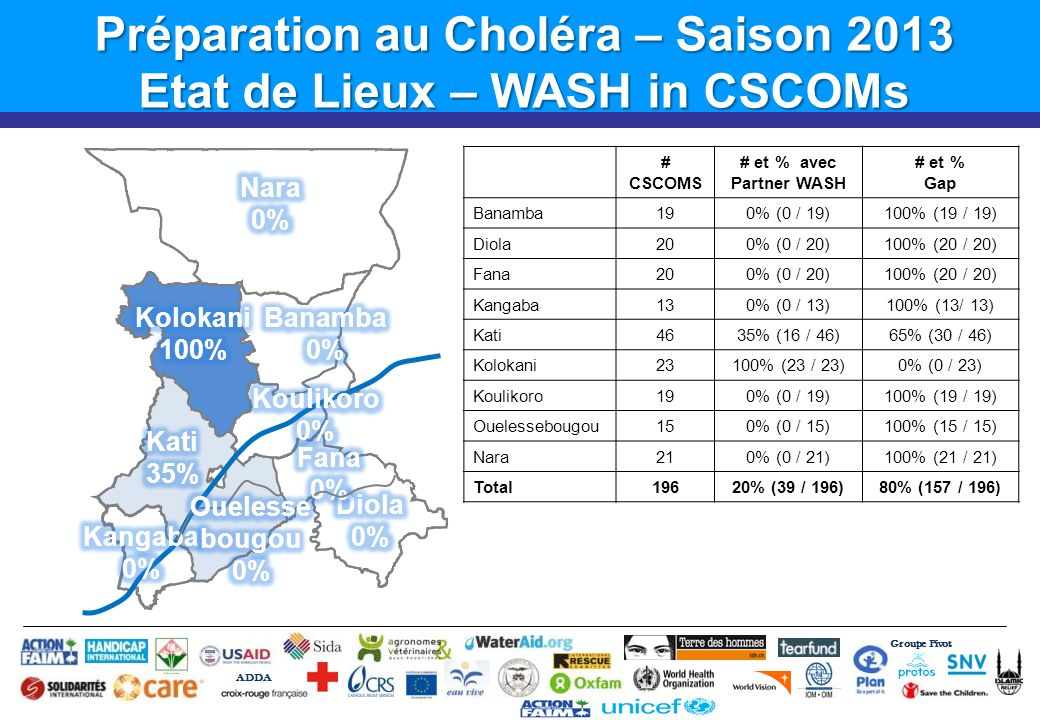 Groupe Pivot ADDA # CSCOMS # et % avec Partner WASH # et % Gap Banamba190% (0 / 19)100% (19 / 19) Diola200% (0 / 20)100% (20 / 20) Fana200% (0 / 20)10