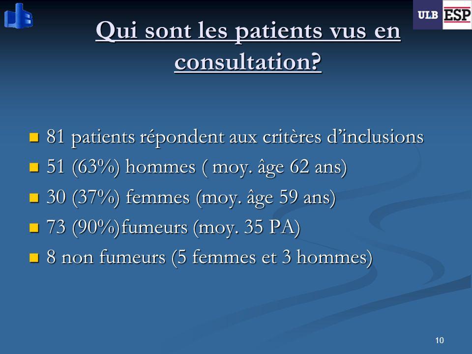 10 Qui sont les patients vus en consultation? 81 patients répondent aux critères dinclusions 81 patients répondent aux critères dinclusions 51 (63%) h