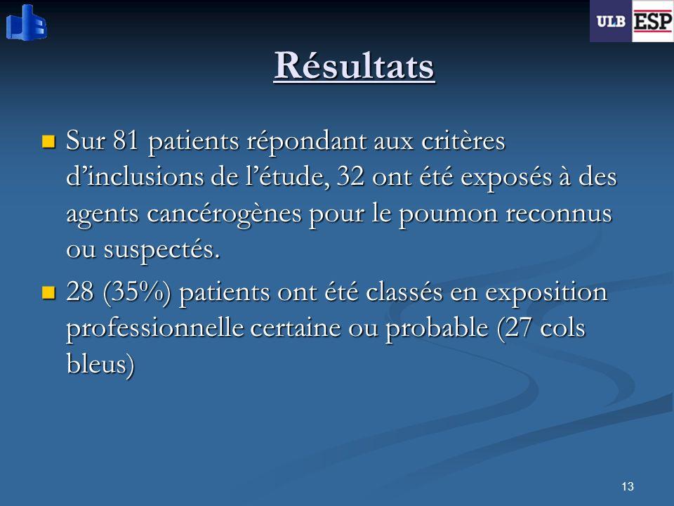13 Résultats Sur 81 patients répondant aux critères dinclusions de létude, 32 ont été exposés à des agents cancérogènes pour le poumon reconnus ou sus