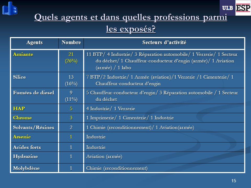 15 Quels agents et dans quelles professions parmi les exposés? AgentsNombre Secteurs dactivité Amiante21(26%) 11 BTP/ 4 Industrie/ 3 Réparation automo