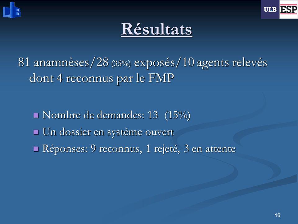 16 Résultats 81 anamnèses/28 (35%) exposés/10 agents relevés dont 4 reconnus par le FMP Nombre de demandes: 13 (15%) Nombre de demandes: 13 (15%) Un d