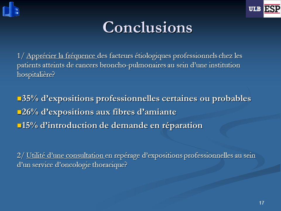 17 Conclusions 1/ Apprécier la fréquence des facteurs étiologiques professionnels chez les patients atteints de cancers broncho-pulmonaires au sein du
