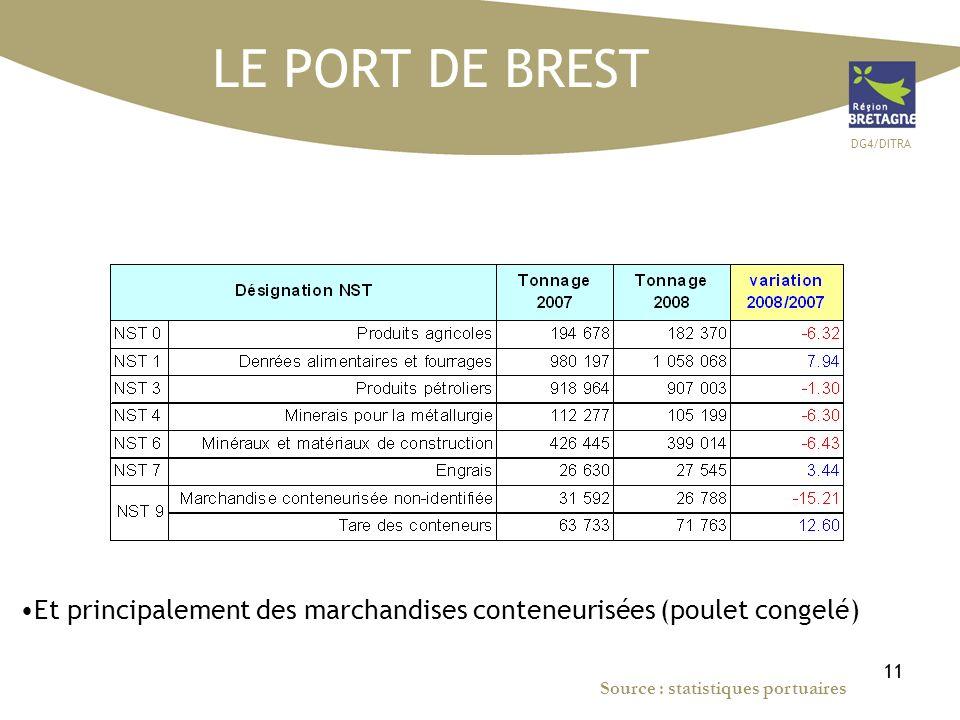 DG4/DITRA 11 LE PORT DE BREST Et principalement des marchandises conteneurisées (poulet congelé) Source : statistiques portuaires