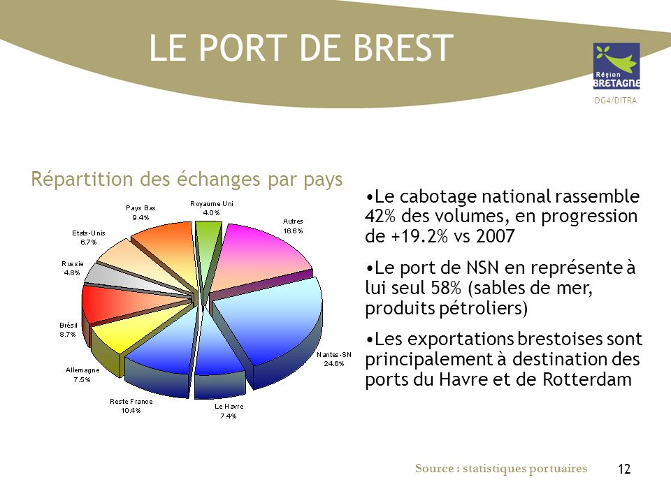 DG4/DITRA 12 Répartition des échanges par pays Le cabotage national rassemble 42% des volumes, en progression de +19.2% vs 2007 Le port de NSN en repr