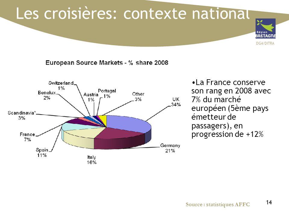 DG4/DITRA 14 Source : statistiques AFFC Les croisières: contexte national La France conserve son rang en 2008 avec 7% du marché européen (5ème pays émetteur de passagers), en progression de +12%