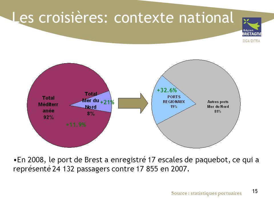 DG4/DITRA 15 Source : statistiques portuaires Les croisières: contexte national +11.9% +21% En 2008, le port de Brest a enregistré 17 escales de paque