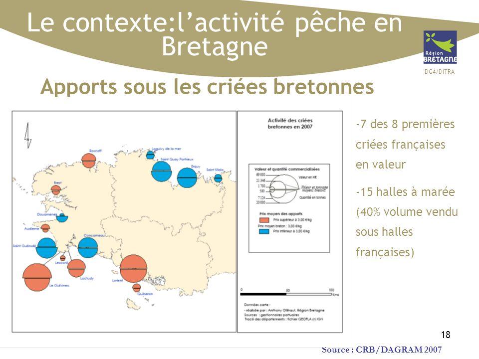 DG4/DITRA 18 Le contexte:lactivité pêche en Bretagne Source : CRB/DAGRAM 2007 Apports sous les criées bretonnes -7 des 8 premières criées françaises e