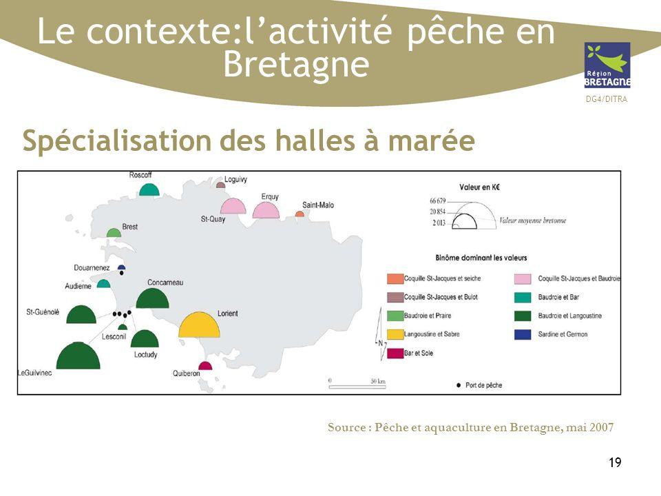 DG4/DITRA 19 Le contexte:lactivité pêche en Bretagne Source : Pêche et aquaculture en Bretagne, mai 2007 Spécialisation des halles à marée