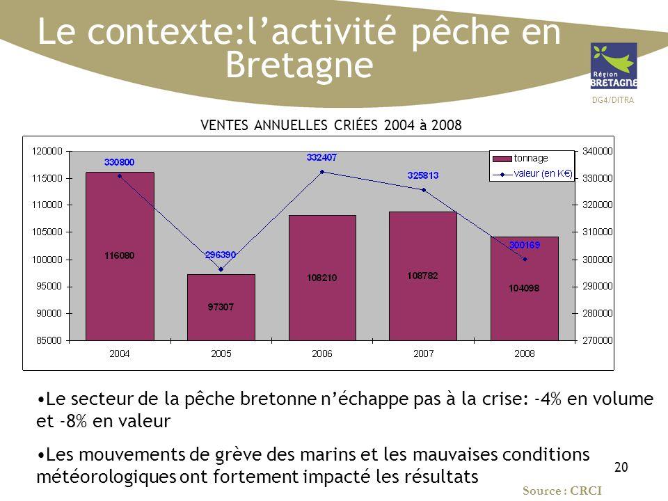 DG4/DITRA 20 Le contexte:lactivité pêche en Bretagne VENTES ANNUELLES CRIÉES 2004 à 2008 Le secteur de la pêche bretonne néchappe pas à la crise: -4% en volume et -8% en valeur Les mouvements de grève des marins et les mauvaises conditions météorologiques ont fortement impacté les résultats Source : CRCI