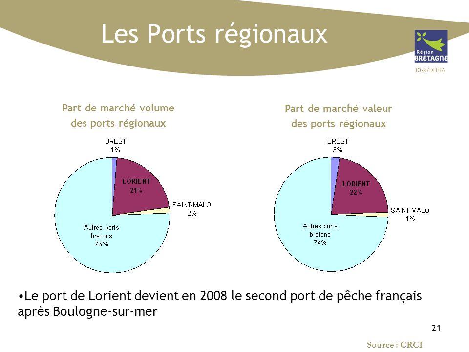 DG4/DITRA 21 Part de marché volume des ports régionaux Les Ports régionaux Part de marché valeur des ports régionaux Le port de Lorient devient en 2008 le second port de pêche français après Boulogne-sur-mer Source : CRCI