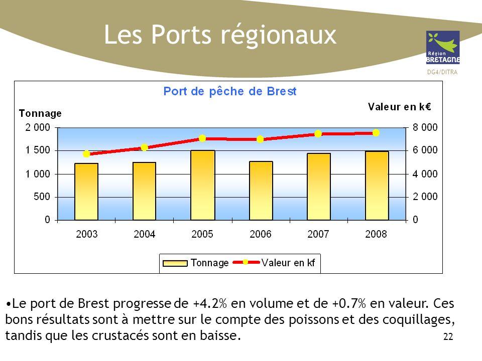 DG4/DITRA 22 Le port de Brest progresse de +4.2% en volume et de +0.7% en valeur. Ces bons résultats sont à mettre sur le compte des poissons et des c