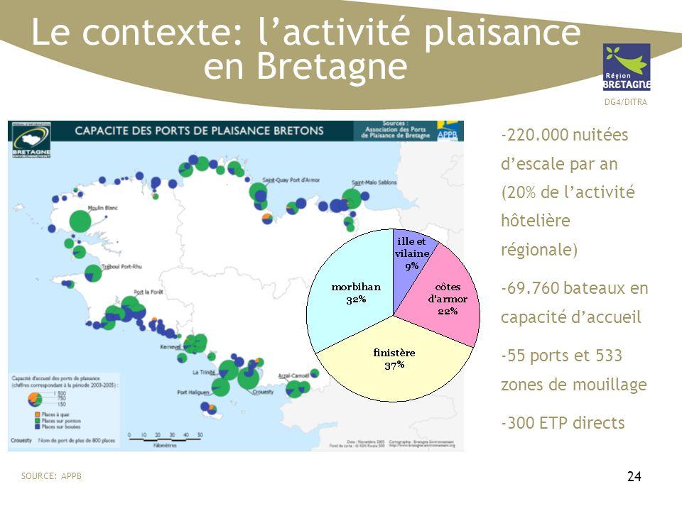 DG4/DITRA 24 Le contexte: lactivité plaisance en Bretagne -220.000 nuitées descale par an (20% de lactivité hôtelière régionale) -69.760 bateaux en capacité daccueil -55 ports et 533 zones de mouillage -300 ETP directs SOURCE: APPB