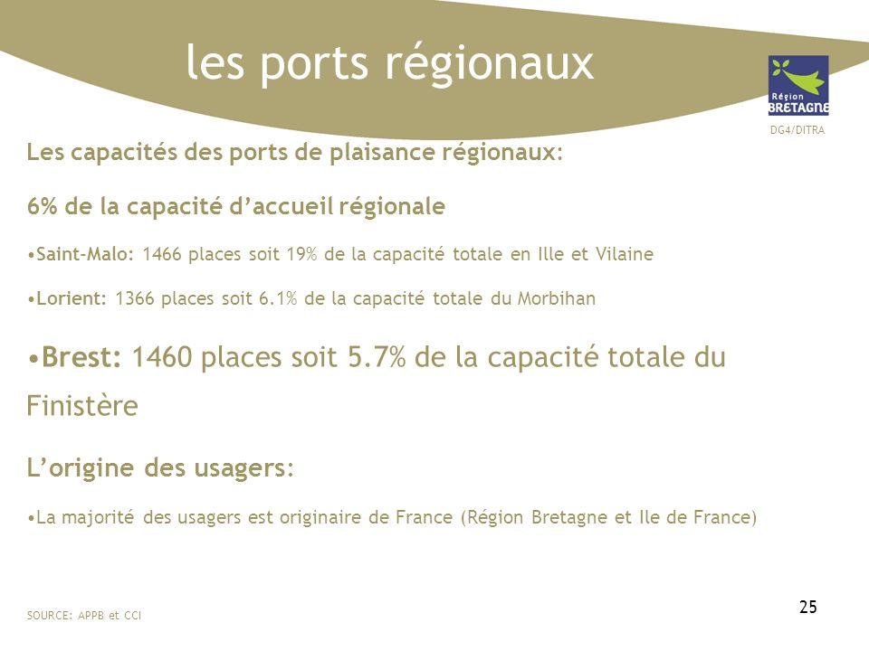 DG4/DITRA 25 les ports régionaux SOURCE: APPB et CCI Les capacités des ports de plaisance régionaux: 6% de la capacité daccueil régionale Saint-Malo: 1466 places soit 19% de la capacité totale en Ille et Vilaine Lorient: 1366 places soit 6.1% de la capacité totale du Morbihan Brest: 1460 places soit 5.7% de la capacité totale du Finistère Lorigine des usagers: La majorité des usagers est originaire de France (Région Bretagne et Ile de France)