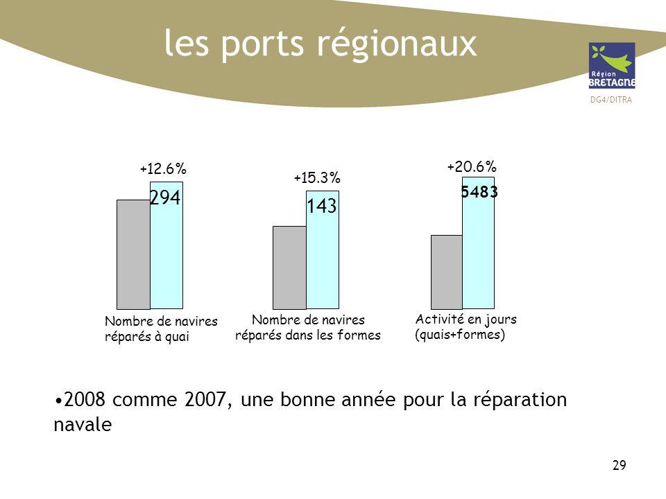 DG4/DITRA 29 les ports régionaux Nombre de navires réparés à quai Nombre de navires réparés dans les formes Activité en jours (quais+formes) +12.6% +15.3% +20.6% 2008 comme 2007, une bonne année pour la réparation navale 143 5483 294