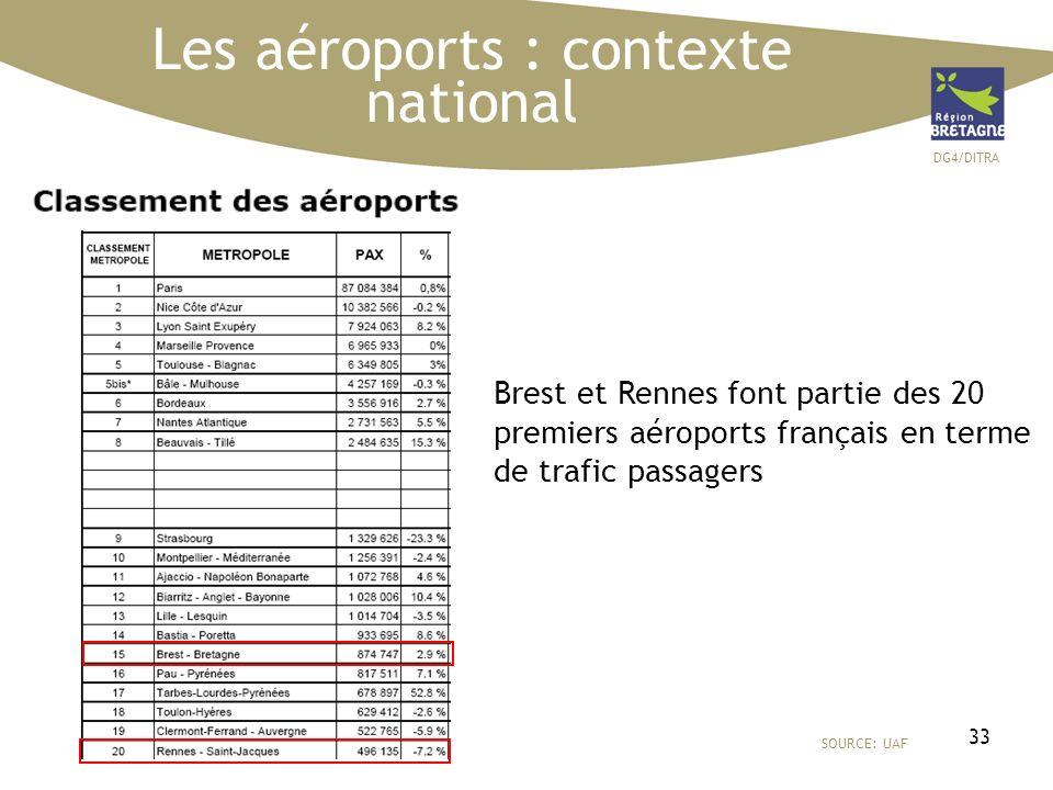 DG4/DITRA 33 Les aéroports : contexte national SOURCE: UAF Brest et Rennes font partie des 20 premiers aéroports français en terme de trafic passagers