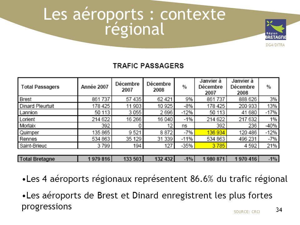 DG4/DITRA 34 Les aéroports : contexte régional SOURCE: CRCI Les 4 aéroports régionaux représentent 86.6% du trafic régional Les aéroports de Brest et