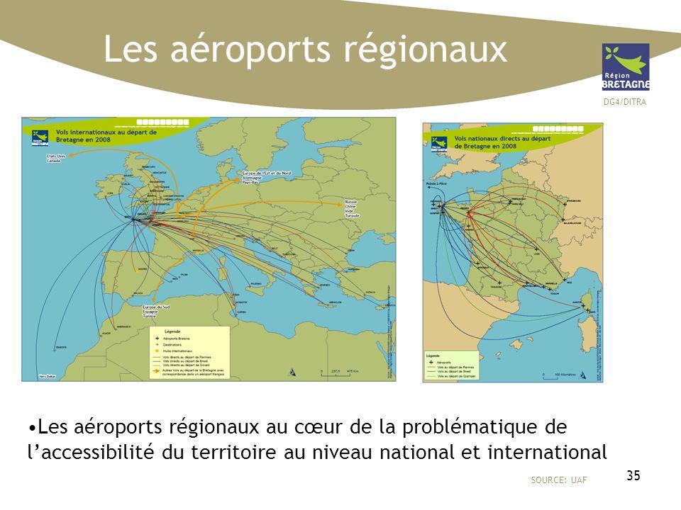 DG4/DITRA 35 Les aéroports régionaux SOURCE: UAF Les aéroports régionaux au cœur de la problématique de laccessibilité du territoire au niveau nationa