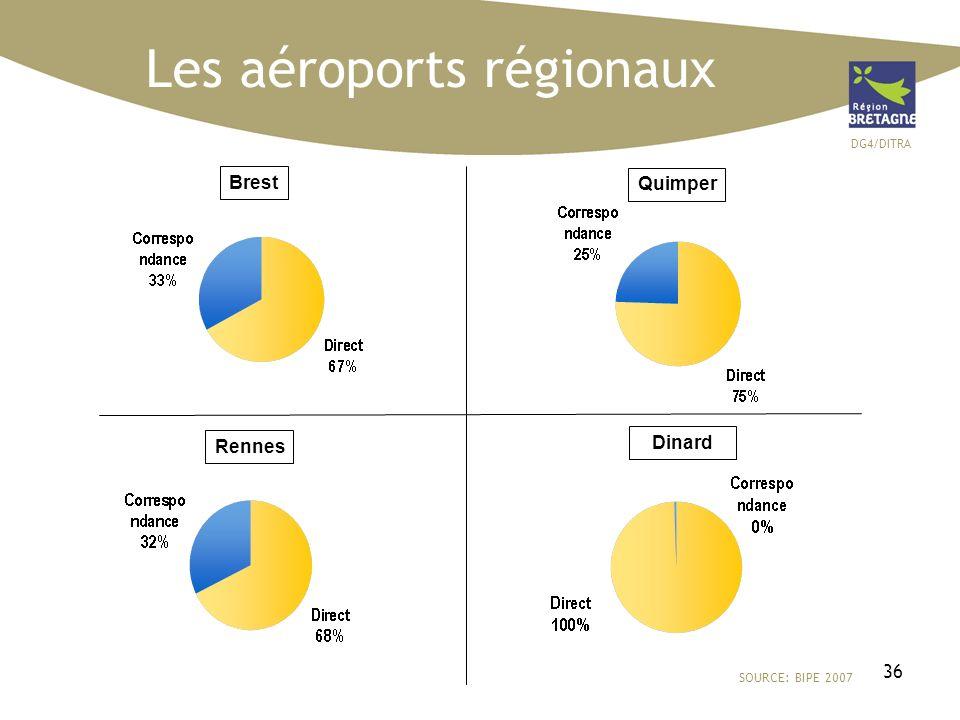DG4/DITRA 36 Les aéroports régionaux SOURCE: BIPE 2007 Brest Quimper Rennes Dinard