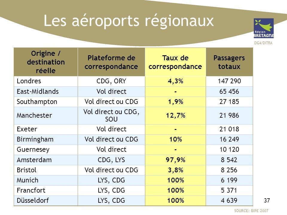 DG4/DITRA 37 Les aéroports régionaux SOURCE: UAF Origine / destination réelle Plateforme de correspondance Taux de correspondance Passagers totaux Lon