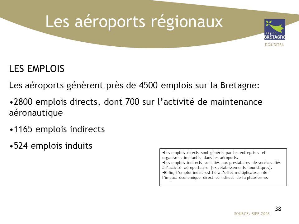 DG4/DITRA 38 Les aéroports régionaux SOURCE: BIPE 2008 LES EMPLOIS Les aéroports génèrent près de 4500 emplois sur la Bretagne: 2800 emplois directs, dont 700 sur lactivité de maintenance aéronautique 1165 emplois indirects 524 emplois induits Les emplois directs sont générés par les entreprises et organismes implantés dans les aéroports.